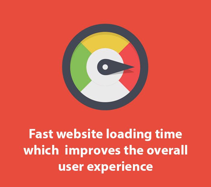 Mobile Friendly Fast Website